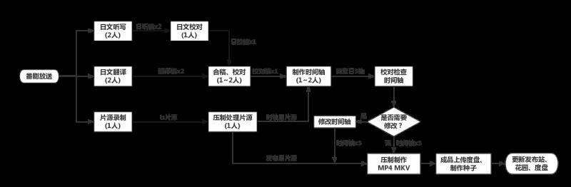 KAMIGAMI 制番流程图